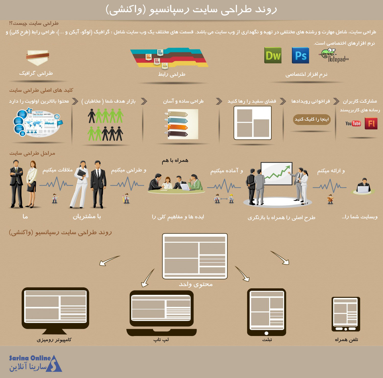 responsive-web-design   طراحی وب سایت رسپانسیو چیست؟  responsive web design